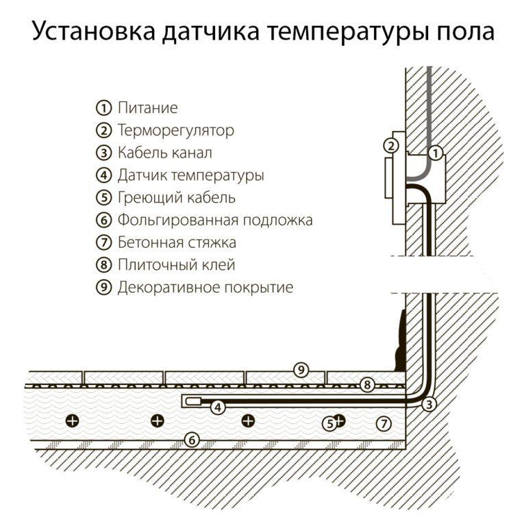 Терморегулятор электромеханический для теплого пола (слоновая кость) W1151103